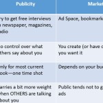 Differences between Publicity vs Marketing